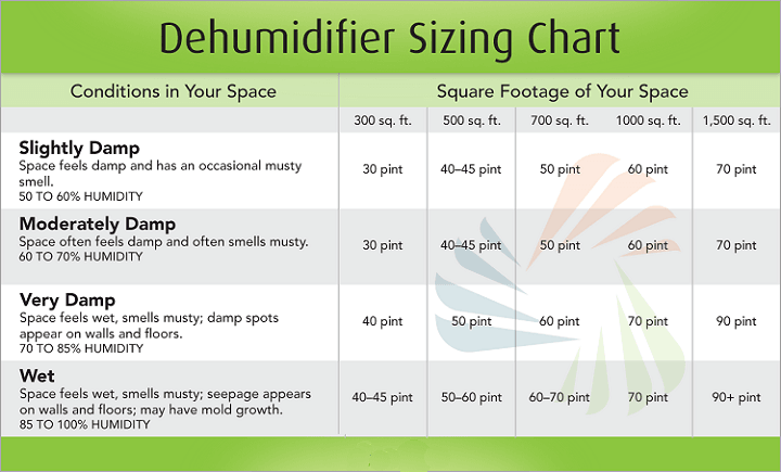Via: dehumidifierbuyingguides.blogspot.com